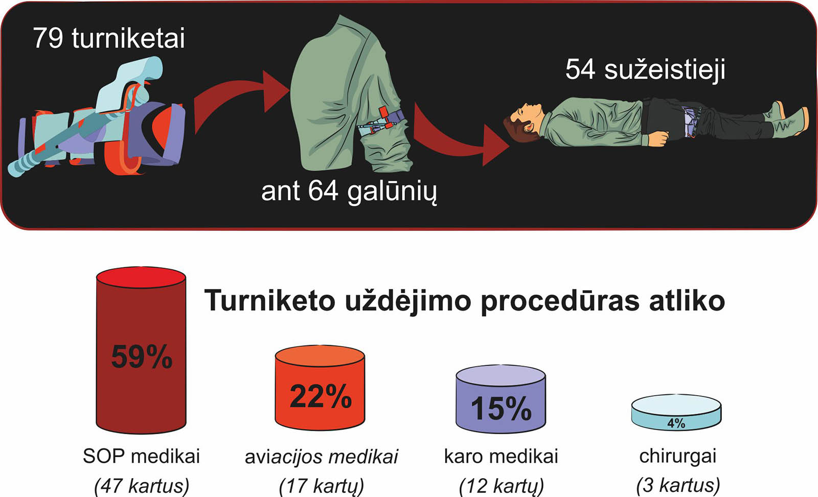 stūmoklinių turnyktų įvedimo stulpeliuose statistika