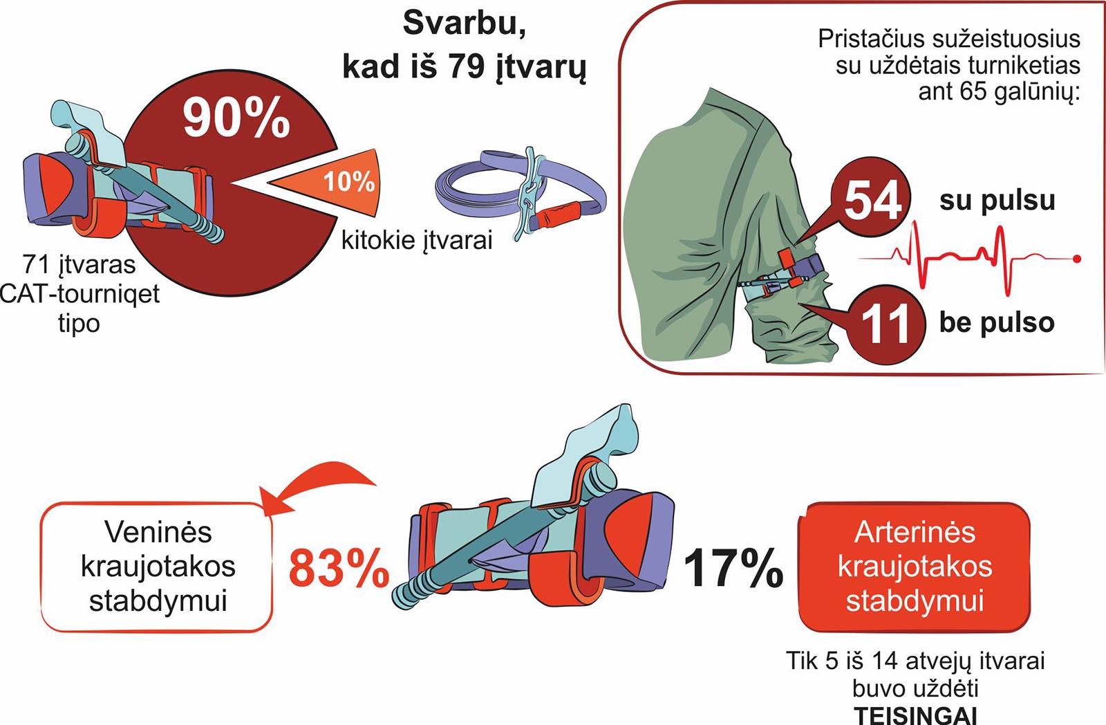 hemostazinių turniketų turniketų naudojimo statistika